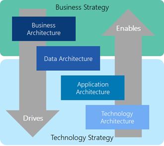 Enterprise Architecture Components (Metis Strategy)
